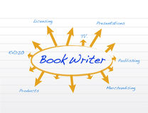 Book writer model and diagram illustration Royalty Free Stock Image