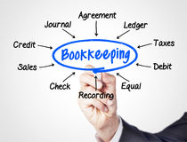 Bookkeeping Royalty Free Stock Photos