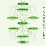 """Boom van de Yggdrasil†de """"vectorwereld van Skandinavische mythologie Stock Afbeeldingen"""