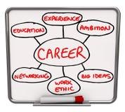 Bordo asciutto di Erase del diagramma di carriera come riuscire a lavoro royalty illustrazione gratis