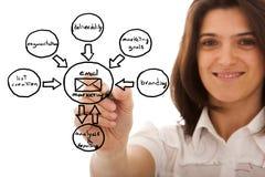 Bosquejo del ciclo de comercialización Imagen de archivo