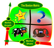 The Boston Matrix BCG Stock Photos