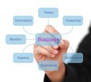 Bouw Van de Bedrijfs wereld Diagram Stock Afbeeldingen