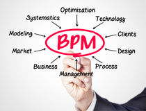 BPM. Concept sketched on screen Stock Image
