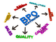 Bpo matrices. Business process outsourcing matrices for call center voice process, on white background Stock Images