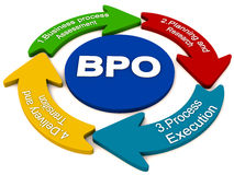BPO outsourcing process Stock Images