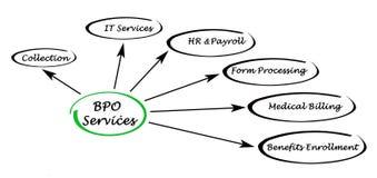 BPO Services Royalty Free Stock Photo