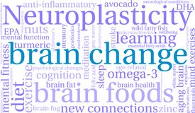 Brain Change Word Cloud. On a white background royalty free illustration