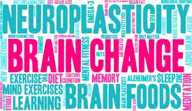 Brain Change Word Cloud. On a white background vector illustration