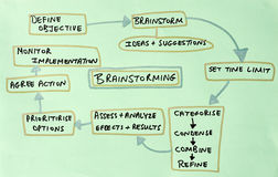 brainstorm diagram royalty ilustracja
