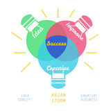 Brainstorming. Idea concept by 3 colour of lightbulb vector illustration