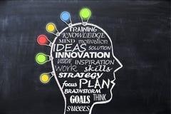 Brainstorming pojęcie na blackboard z ludzkiej głowy kształtem Obrazy Stock
