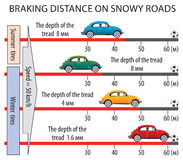Braking distance on snowy roads Royalty Free Stock Photos
