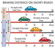 Braking distance on snowy roads. Depending on tire wear Royalty Free Stock Photos
