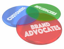 Brand Advocates Customers Influencers Venn Diagram 3d Illustrati. On Royalty Free Stock Photography