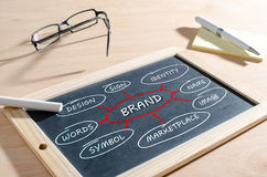 Brand concept on a blackboard Royalty Free Stock Image