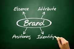 BRAND concept, essence, attribute, positioning, identity. On blackboard Stock Photography