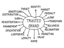 Brand concept. Handwriting trusted brand words with nineteen topics Stock Image