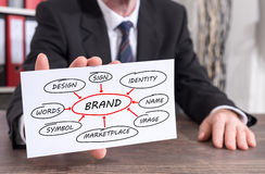 Brand concept on an index card Stock Images