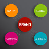 Brand concept schema diagram Stock Photography
