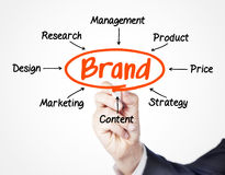 Brand. Concept sketched on screen Stock Photography
