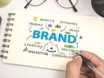 brand Concepto de la tipografía de las palabras del márketing de negocio fotos de archivo libres de regalías