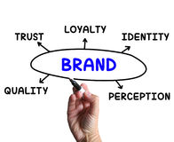 Brand Diagram Means Company Perception And. Brand Diagram Meaning Company Perception And Trust Stock Photos