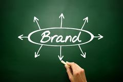 BRAND directions concept, business strategy Royalty Free Stock Photos