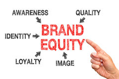 Brand equity concept stock images