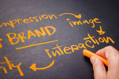 Brand Interaction Royalty Free Stock Photo