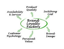 Brand Loyalty Factors. Six drivers of Brand Loyalty stock illustration