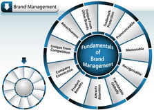 Brand Management Wheel. An image representing Brand Management Wheel Stock Photography