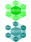 Brand is much more than a logo. A brand is much more than a logo. It is the result of defining a business strategy for presentation to the public and achieve Royalty Free Stock Image