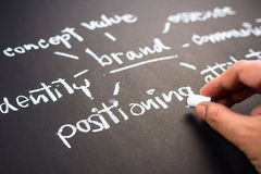 Brand positioning. Hand writing business branding concept on chalkboard, focus at positioning word Stock Images