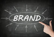 Brand Royalty Free Stock Images