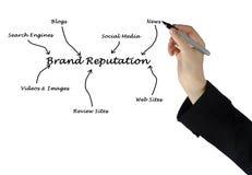 Brand reputation. Presenting Diagram of Brand reputation Stock Images