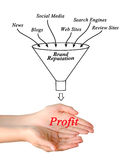 Brand Reputation. Presenting Diagram of Brand Reputation Stock Photo