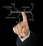 Brand Reputation. Presenting diagram of Brand Reputation Royalty Free Stock Photo