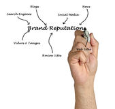 Brand reputation. Presenting diagram of Brand reputation Stock Photography
