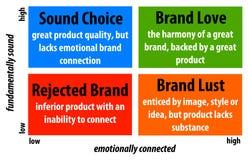 Brand Stock Photography