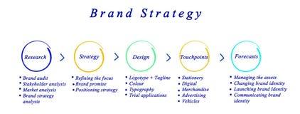 Brand Strategies Stock Photo