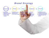 Brand Strategy Design Assets Royalty Free Stock Photos