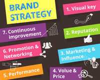 Brand strategy - seven items Royalty Free Stock Photos