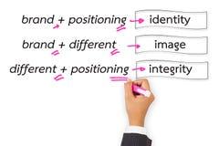 Brand theory Stock Photos