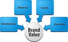 Brand value  business diagram illustration Royalty Free Stock Image