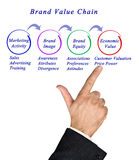 Brand Value Chain Stock Photography
