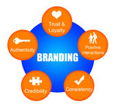 Branding. Overview of some key issues regarding branding Royalty Free Stock Photos