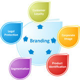 Branding business diagram illustration Stock Image