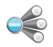 Branding diagram concept illustration design Royalty Free Stock Photo