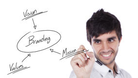 Branding solution schema Royalty Free Stock Photography